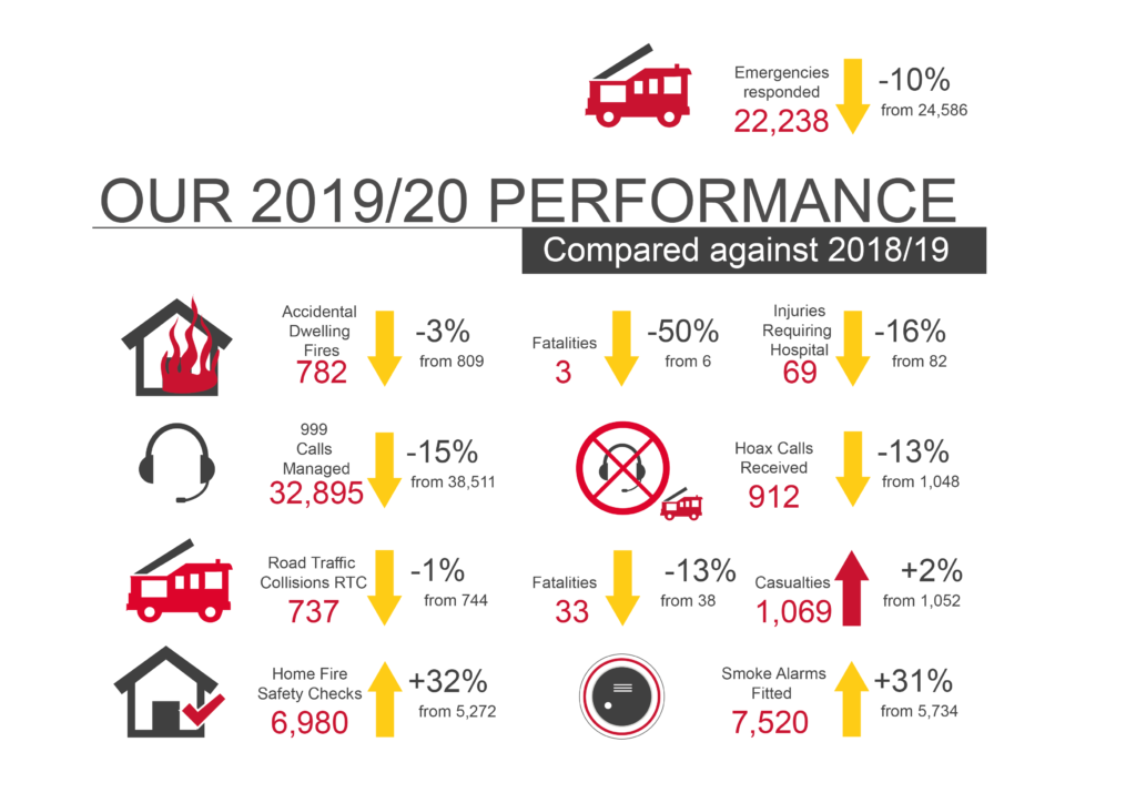 Our 2019/20 Performance compared against 2018/19.